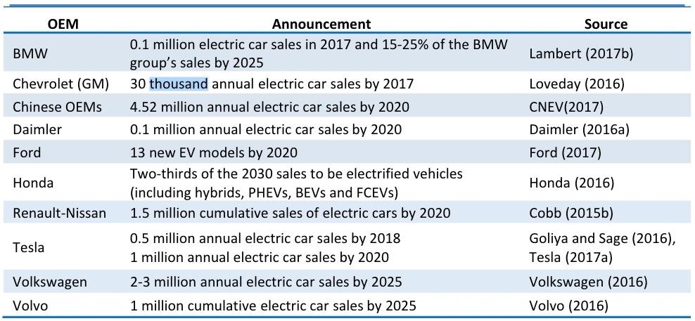 Prognose elektrische auto verkopen